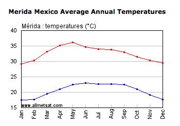 annual temp in Merida